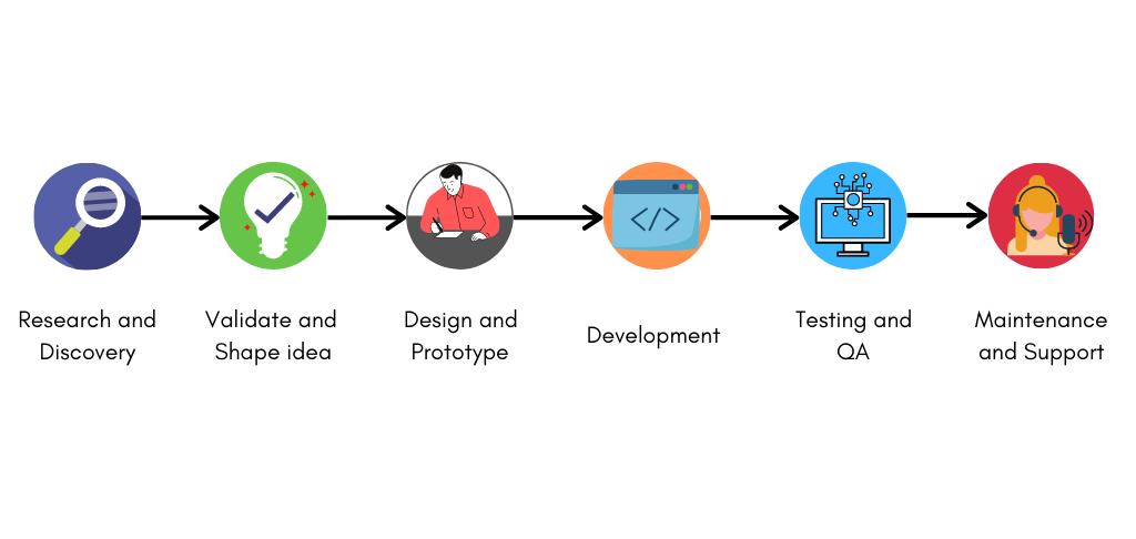 enroll-startup-bundle